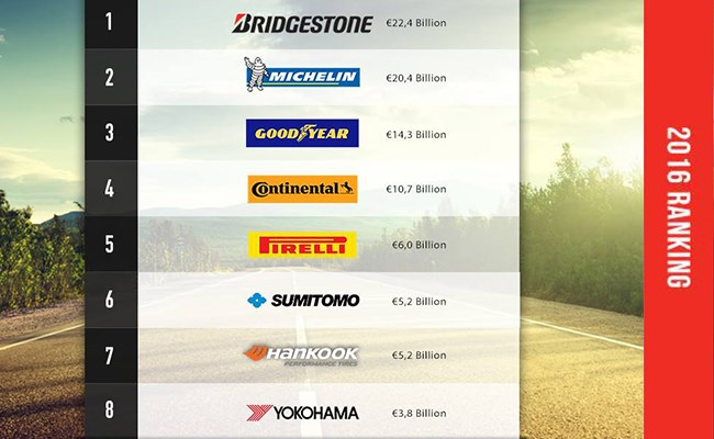 In global Top 20 Tire Brands, Bridgestone is number 1