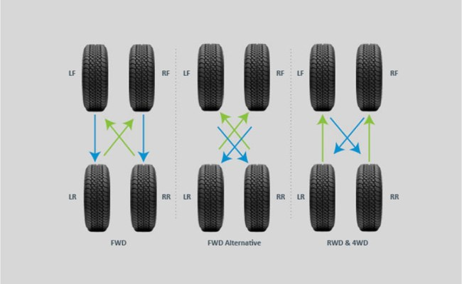 Rotate Tires Every 5000 km